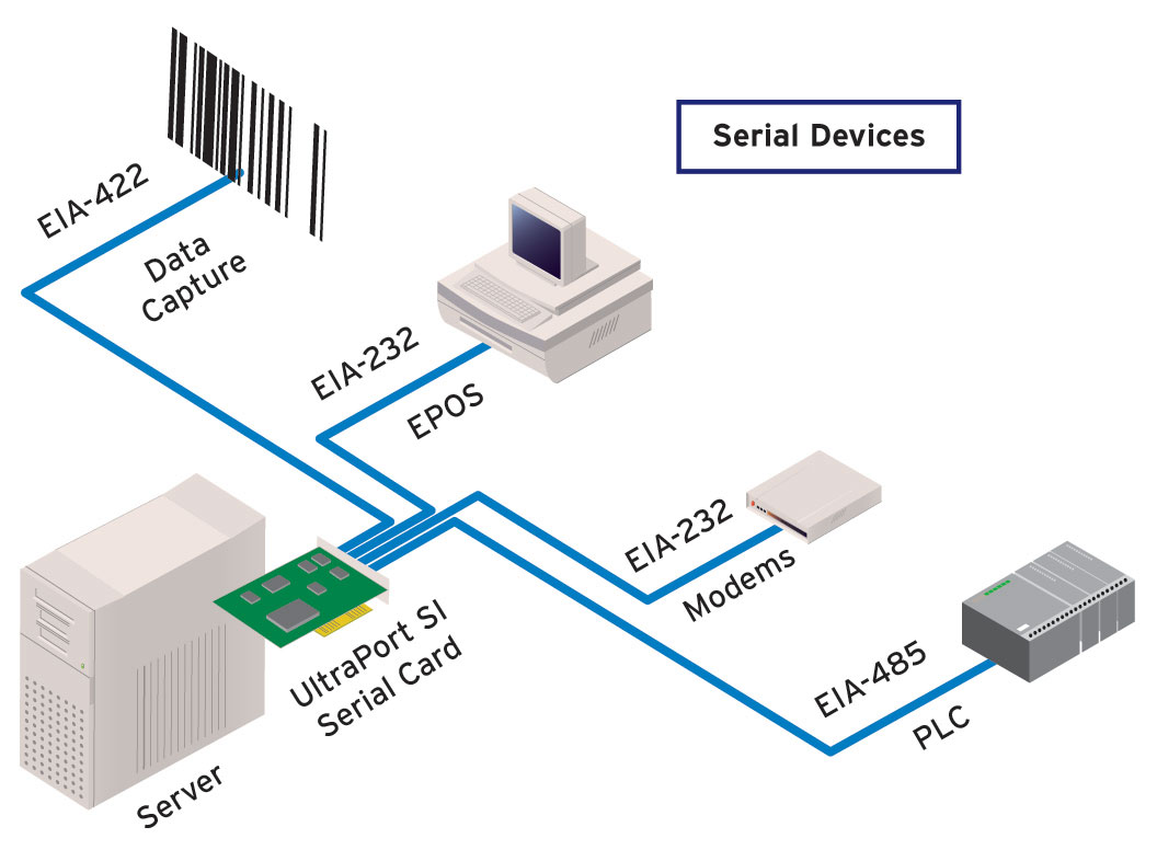 Diagram UltraPort SI Serial Card