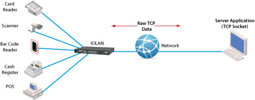diagram-tcp
