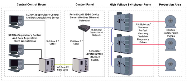 Device Servers SCADA diagram
