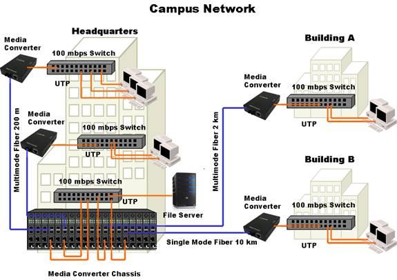 La Fibra En Redes De Campus Conversores De Medios Perle