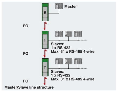 RS422 Diagrama Redes lineales