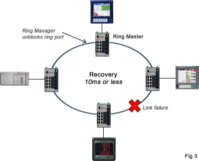 Ring Link Failure Recovery