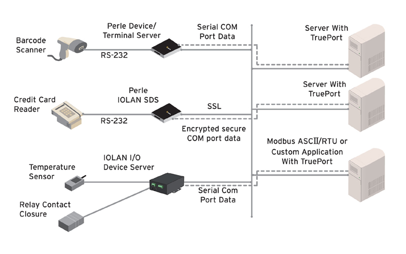 TruePort Diagram